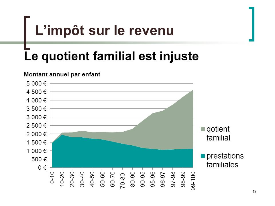 19 Limpôt sur le revenu Le quotient familial est injuste Montant annuel par enfant
