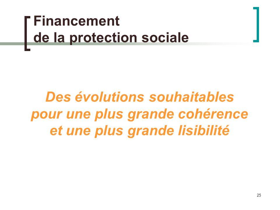 25 Financement de la protection sociale Des évolutions souhaitables pour une plus grande cohérence et une plus grande lisibilité