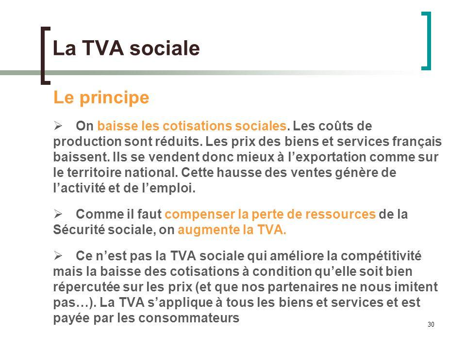30 La TVA sociale Le principe On baisse les cotisations sociales.