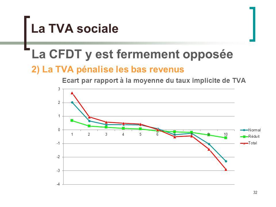 32 La TVA sociale La CFDT y est fermement opposée 2) La TVA pénalise les bas revenus Ecart par rapport à la moyenne du taux implicite de TVA