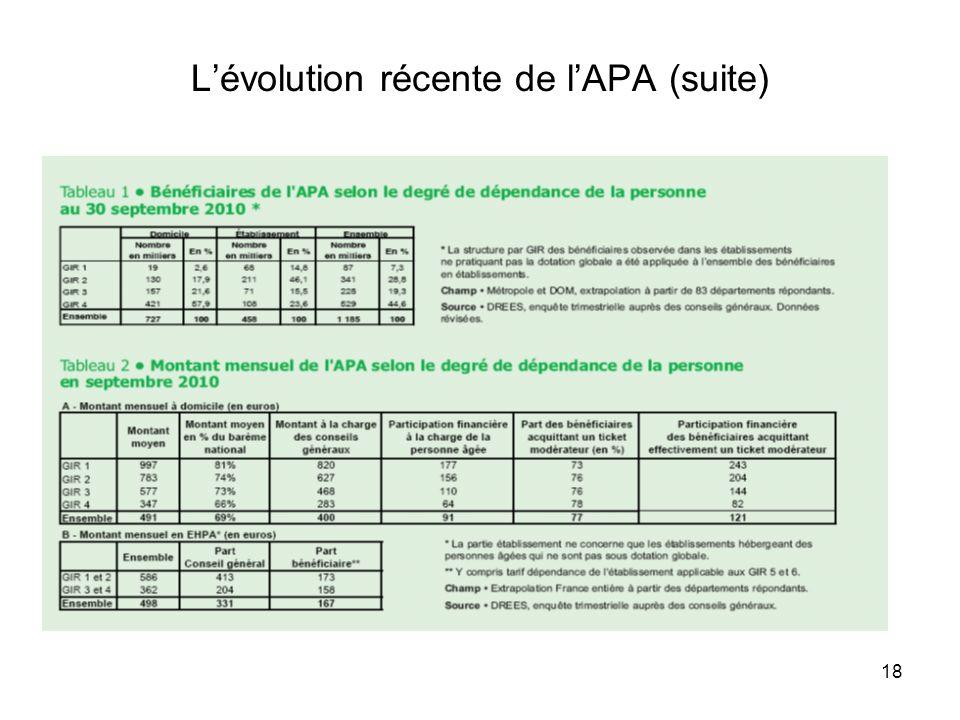 18 Lévolution récente de lAPA (suite)