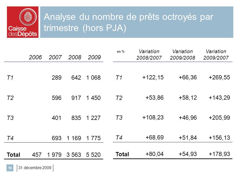 31 décembre 2009 10 Analyse du nombre de prêts octroyés par trimestre (hors PJA) 2006200720082009 T12896421 068 T25969171 450 T34018351 227 T46931 169