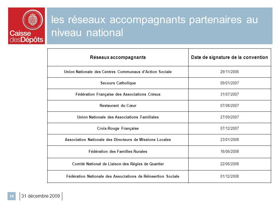 31 décembre 2009 14 les réseaux accompagnants partenaires au niveau national Réseaux accompagnantsDate de signature de la convention Union Nationale d