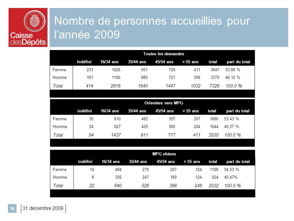 31 décembre 2009 16 Nombre de personnes accueillies pour lannée 2009 Toutes les demandes Indéfini16/34 ans35/44 ans45/54 ans> 55 anstotalpart du total