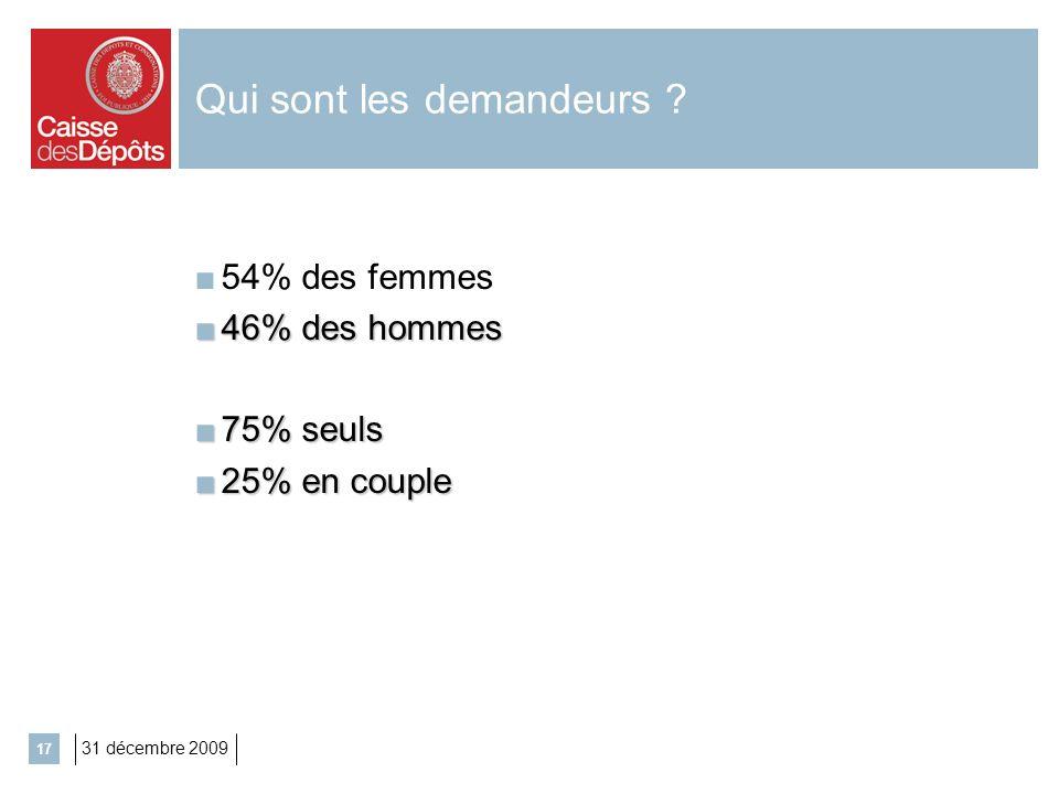 31 décembre 2009 17 Qui sont les demandeurs ? 54% des femmes 46% des hommes 46% des hommes 75% seuls 75% seuls 25% en couple 25% en couple