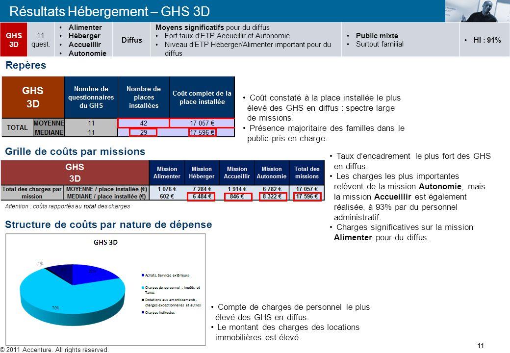 Résultats Hébergement – GHS 2D Présentation GHS 2D 10 © 2011 Accenture. All rights reserved. 10 Capacité la plus faible des GHS en diffus (présence da