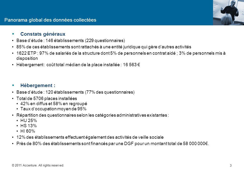 Méthodologie Définition des critères des GHS Objectif : définition de « groupes homogènes de structure » articulant les activités réalisées et les ser