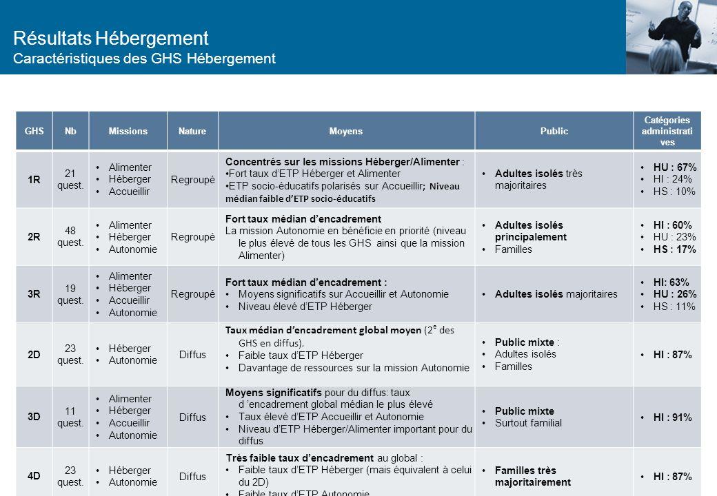 Résultats Hébergement Principes de rattachement aux GHS (2/2) Répartition des ETP par mission sur chaque GHS : NB : médiane : valeur qui divise en deu