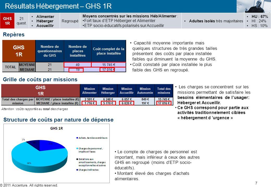 6 Résultats Hébergement Caractéristiques des GHS Hébergement GHSNbMissionsNatureMoyensPublic Catégories administrati ves 1R 21 quest. Alimenter Héberg