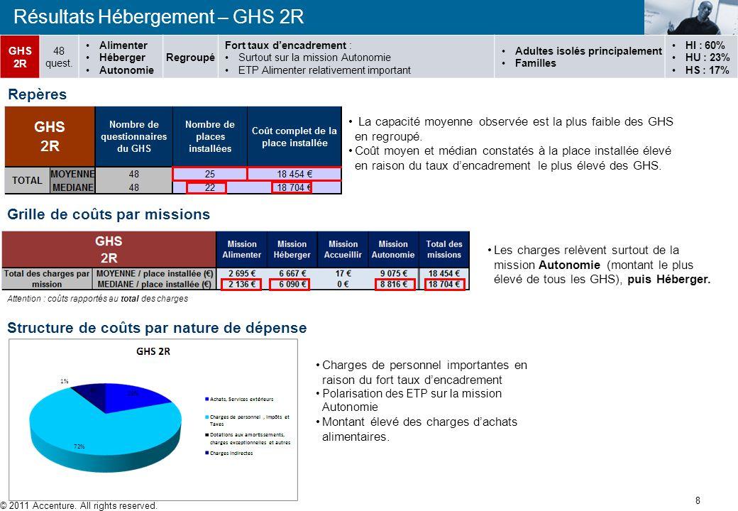 Résultats Hébergement – GHS 1R Présentation GHS 1R © 2011 Accenture. All rights reserved. 7 Capacité moyenne importante mais quelques structures de tr
