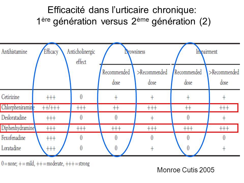 Monroe Cutis 2005 Efficacité dans lurticaire chronique: 1 ère génération versus 2 ème génération (2)