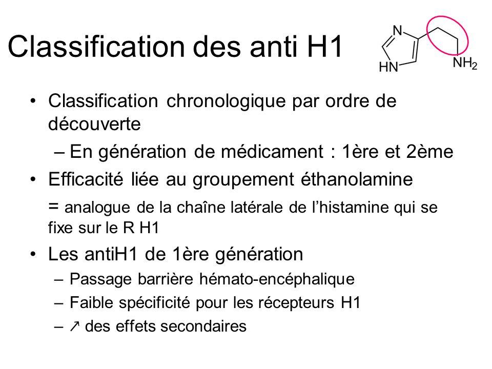 Classification des anti H1 Classification chronologique par ordre de découverte –En génération de médicament : 1ère et 2ème Efficacité liée au groupement éthanolamine = analogue de la chaîne latérale de lhistamine qui se fixe sur le R H1 Les antiH1 de 1ère génération –Passage barrière hémato-encéphalique –Faible spécificité pour les récepteurs H1 – des effets secondaires
