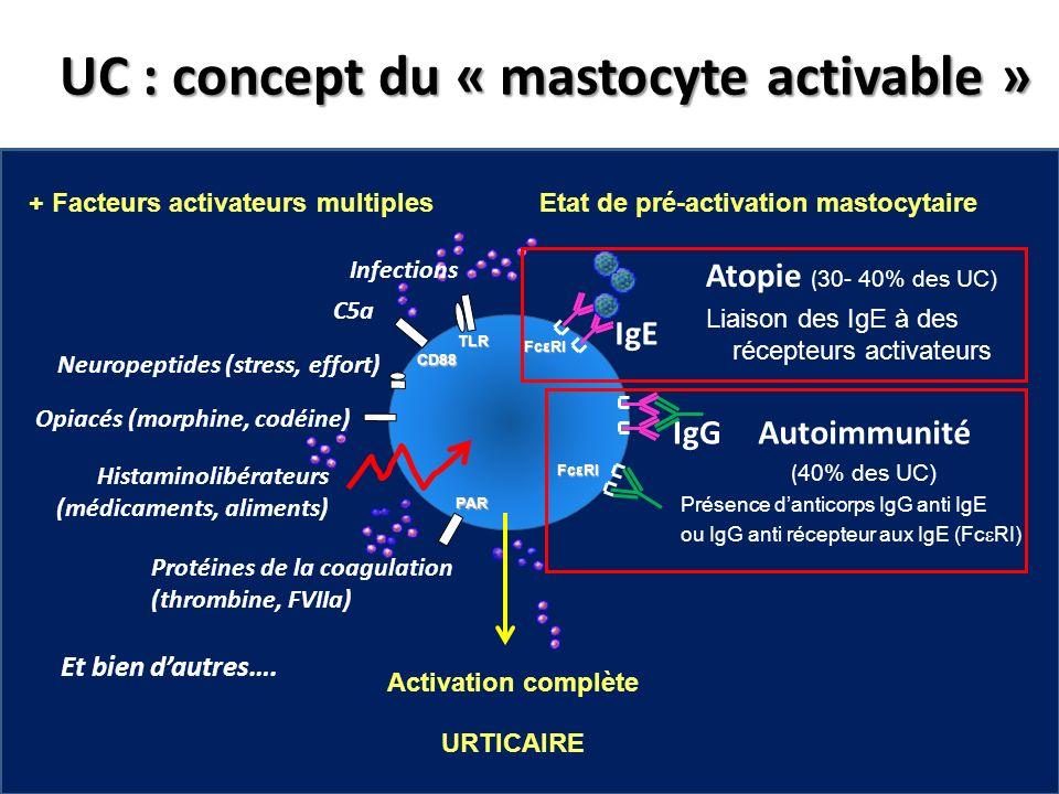 + Facteurs activateurs multiplesEtat de pré-activation mastocytaire CD88 TLR C5a Neuropeptides (stress, effort) Infections Opiacés (morphine, codéine)