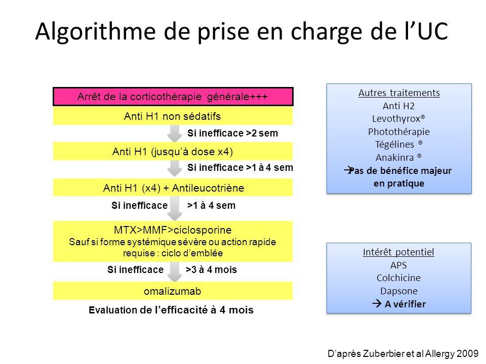 Algorithme de prise en charge de lUC omalizumab Anti H1 non sédatifs Anti H1 (jusquà dose x4) Arrêt de la corticothérapie générale+++ Intérêt potentie