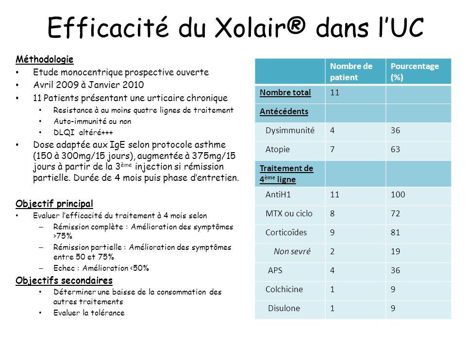 Efficacité du Xolair® dans lUC Méthodologie Etude monocentrique prospective ouverte Avril 2009 à Janvier 2010 11 Patients présentant une urticaire chr
