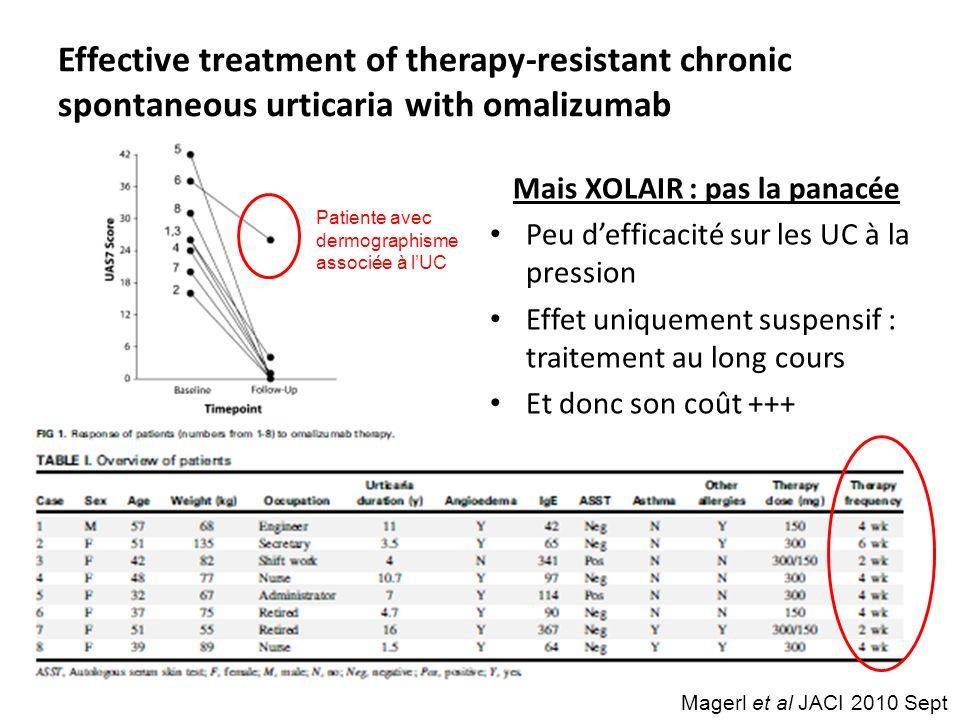 Magerl et al JACI 2010 Sept Effective treatment of therapy-resistant chronic spontaneous urticaria with omalizumab Mais XOLAIR : pas la panacée Peu de
