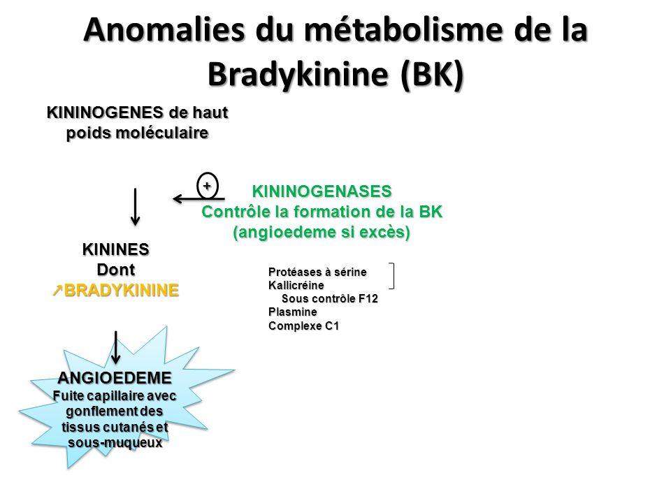 Anomalies du métabolisme de la Bradykinine (BK) KININOGENES de haut poids moléculaire KININES Dont BRADYKININE ANGIOEDEME Fuite capillaire avec gonfle