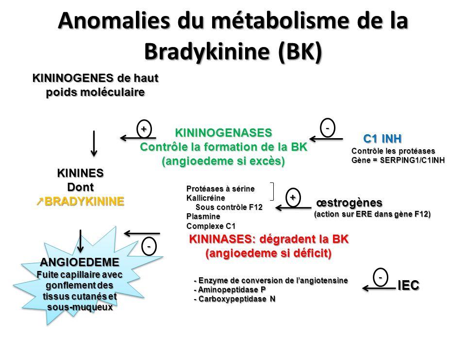Anomalies du métabolisme de la Bradykinine (BK) KININOGENES de haut poids moléculaire KININES Dont BRADYKININE KININASES: dégradent la BK (angioedeme