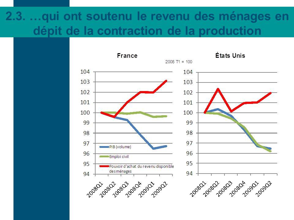 2.3. …qui ont soutenu le revenu des ménages en dépit de la contraction de la production
