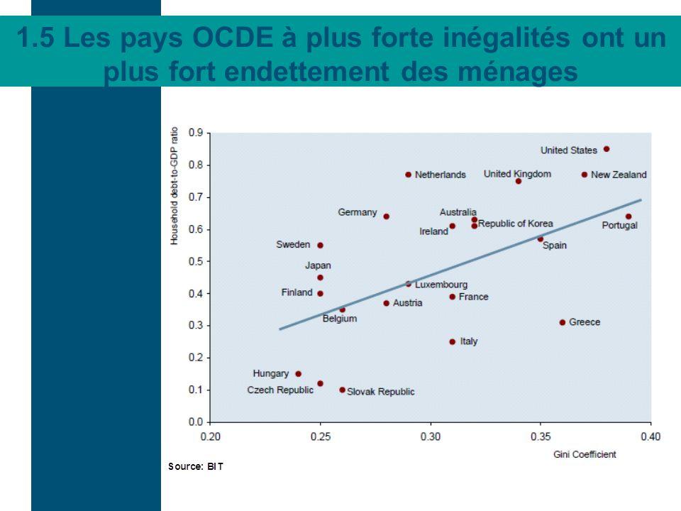 1.5 Les pays OCDE à plus forte inégalités ont un plus fort endettement des ménages