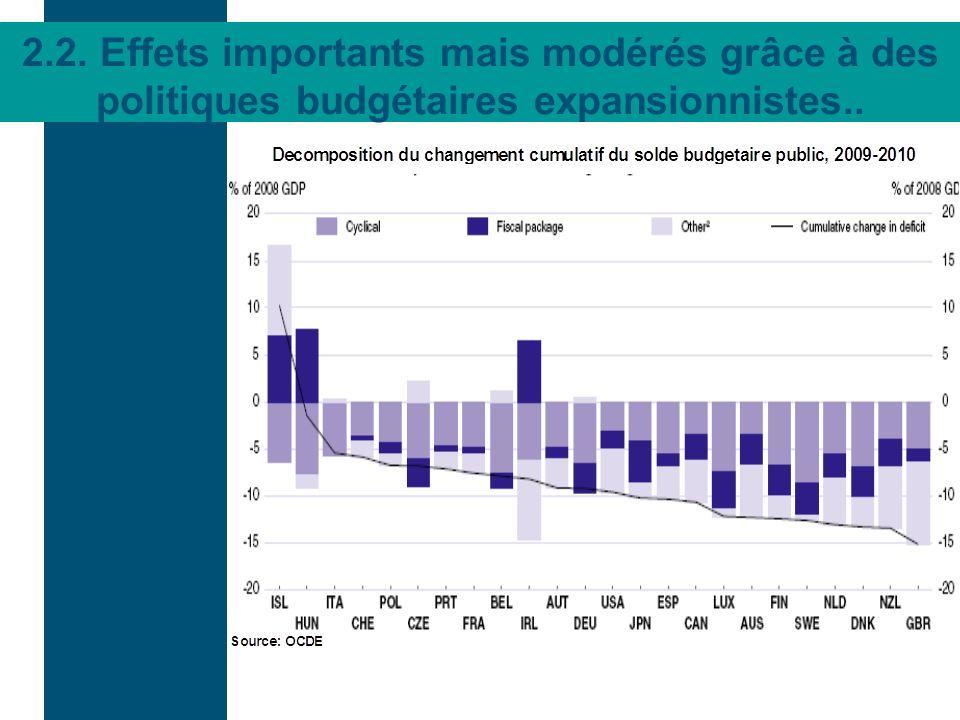 2.2. Effets importants mais modérés grâce à des politiques budgétaires expansionnistes..