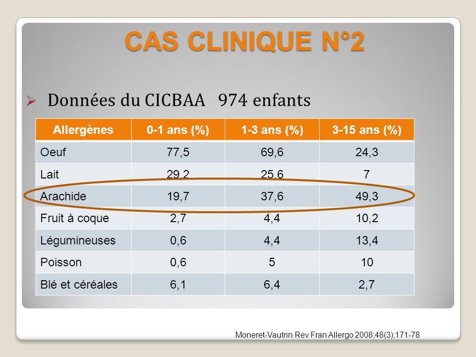 CAS CLINIQUE N°2 CAS CLINIQUE N°2 Données du CICBAA 974 enfants Allergènes0-1 ans (%)1-3 ans (%)3-15 ans (%) Oeuf77,569,624,3 Lait29,225,67 Arachide19