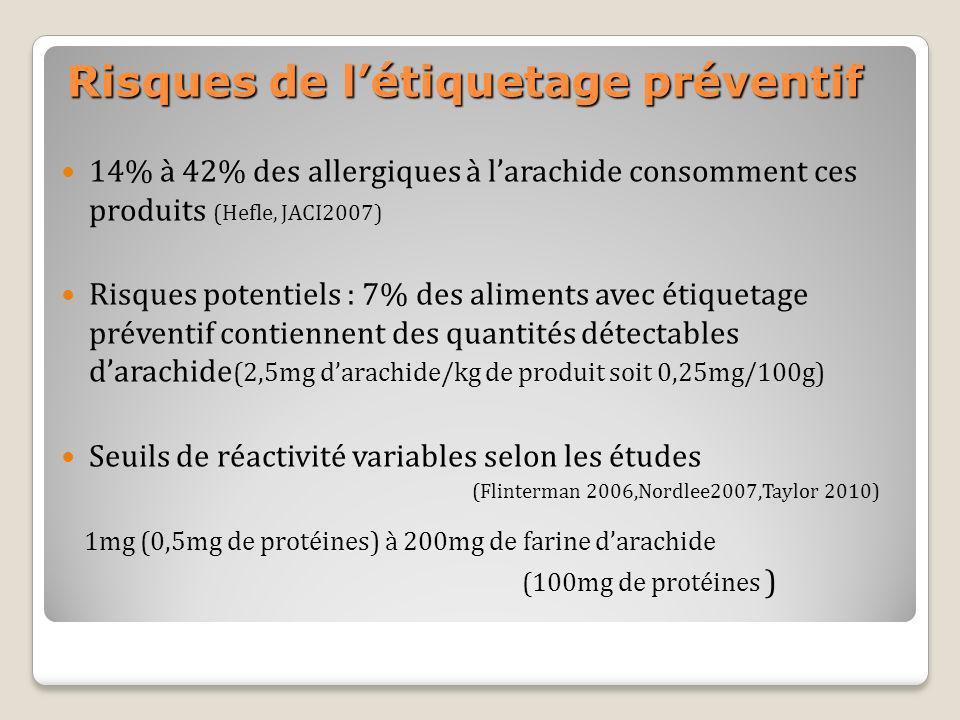 Risques de létiquetage préventif 14% à 42% des allergiques à larachide consomment ces produits (Hefle, JACI2007) Risques potentiels : 7% des aliments