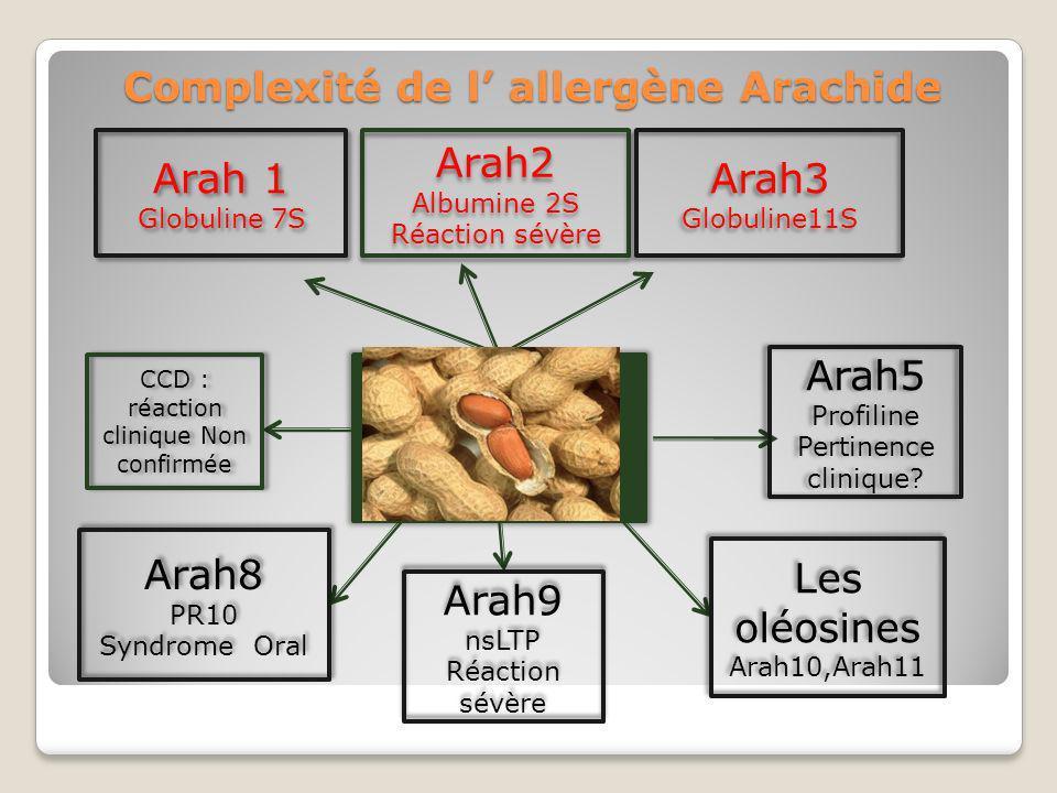 Complexité de l allergène Arachide ARACHIDE Arah2 Albumine 2S Réaction sévère Arah2 Albumine 2S Réaction sévère Arah3 Globuline11S Arah3 Globuline11S