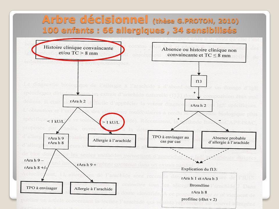 Arbre décisionnel (thèse G.PROTON, 2010) 100 enfants : 66 allergiques, 34 sensibilisés