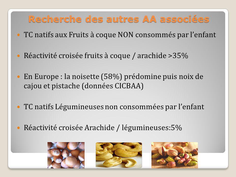 Recherche des autres AA associées TC natifs aux Fruits à coque NON consommés par lenfant Réactivité croisée fruits à coque / arachide >35% En Europe :