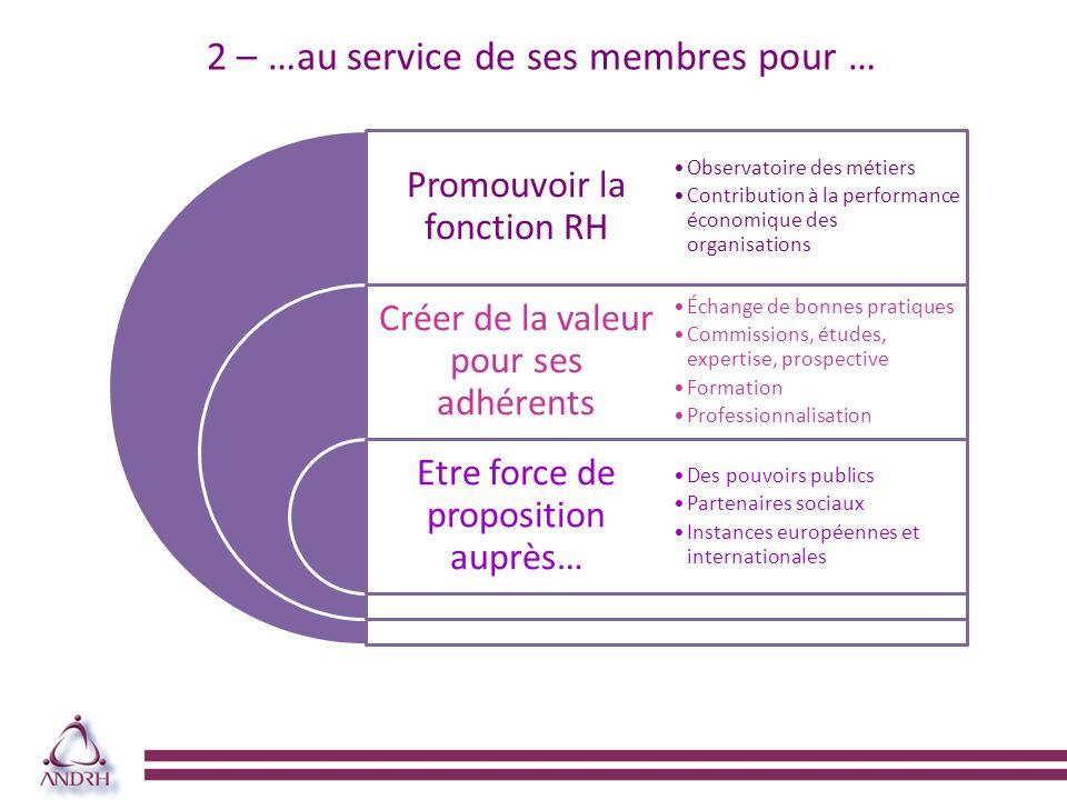 … avec de forts enjeux à linternational… WFPMA World Federation of Personnel Management Associations FMRH Fédération Méditerranéenne des Ressources Humaines EAPM European Association for People Management