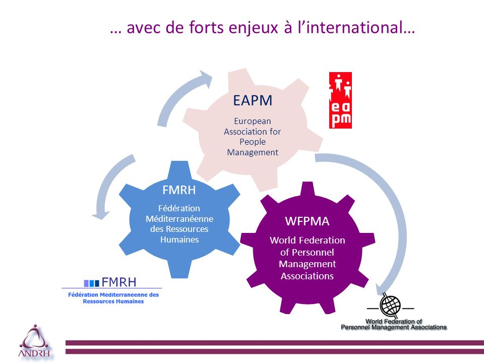 … avec de forts enjeux à linternational… WFPMA World Federation of Personnel Management Associations FMRH Fédération Méditerranéenne des Ressources Humaines EAPM European Association for People Management