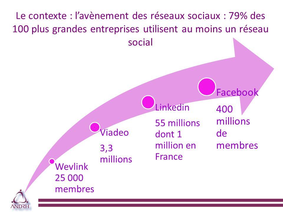Le contexte : lavènement des réseaux sociaux : 79% des 100 plus grandes entreprises utilisent au moins un réseau social Wevlink 25 000 membres Viadeo 3,3 millions Linkedin 55 millions dont 1 million en France Facebook 400 millions de membres
