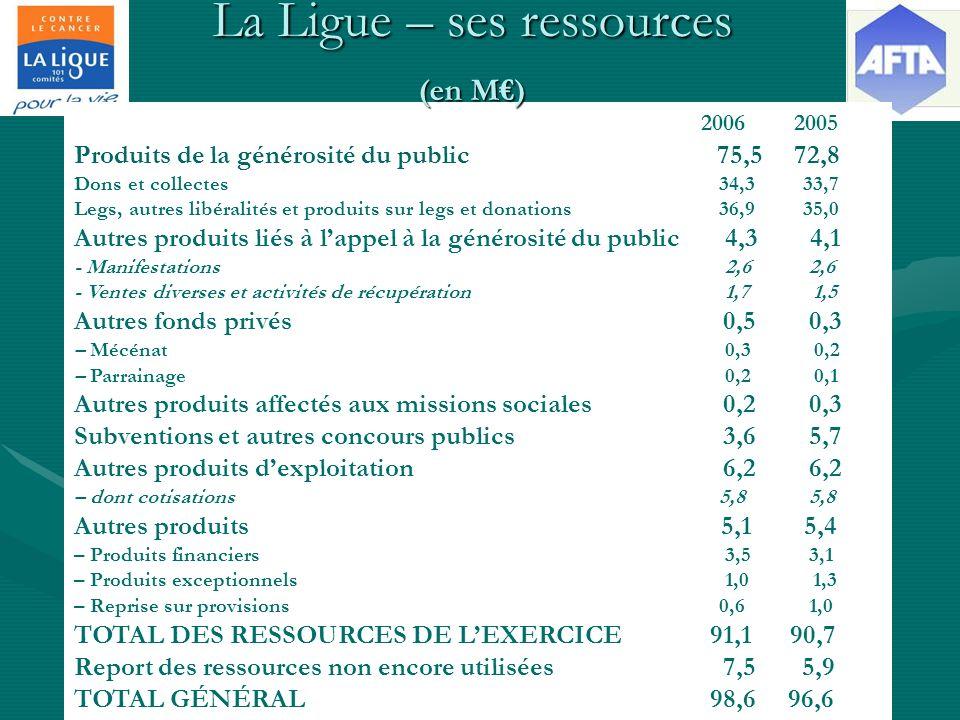 2006 2005 Produits de la générosité du public 75,5 72,8 Dons et collectes 34,3 33,7 Legs, autres libéralités et produits sur legs et donations 36,9 35,0 Autres produits liés à lappel à la générosité du public 4,3 4,1 - Manifestations 2,6 2,6 - Ventes diverses et activités de récupération 1,7 1,5 Autres fonds privés 0,5 0,3 – Mécénat 0,3 0,2 – Parrainage 0,2 0,1 Autres produits affectés aux missions sociales 0,2 0,3 Subventions et autres concours publics 3,6 5,7 Autres produits dexploitation 6,2 6,2 – dont cotisations 5,8 5,8 Autres produits 5,1 5,4 – Produits financiers 3,5 3,1 – Produits exceptionnels 1,0 1,3 – Reprise sur provisions 0,6 1,0 TOTAL DES RESSOURCES DE LEXERCICE 91,1 90,7 Report des ressources non encore utilisées 7,5 5,9 TOTAL GÉNÉRAL 98,6 96,6 La Ligue – ses ressources (en M) 2006 2005
