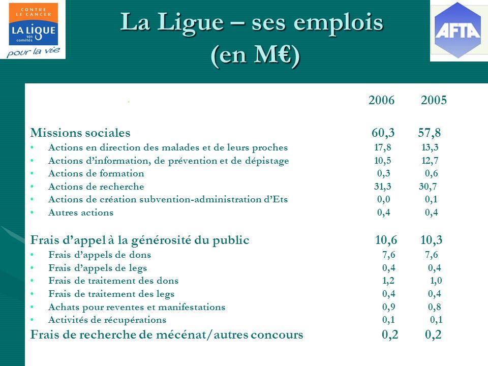 La Ligue – ses emplois (en M) 2006 2005 Missions sociales 60,3 57,8 Actions en direction des malades et de leurs proches 17,8 13,3 Actions dinformation, de prévention et de dépistage 10,5 12,7 Actions de formation 0,3 0,6 Actions de recherche 31,3 30,7 Actions de création subvention-administration dEts 0,0 0,1 Autres actions 0,4 0,4 Frais dappel à la générosité du public 10,6 10,3 Frais dappels de dons 7,6 7,6 Frais dappels de legs 0,4 0,4 Frais de traitement des dons 1,2 1,0 Frais de traitement des legs 0,4 0,4 Achats pour reventes et manifestations 0,9 0,8 Activités de récupérations 0,1 0,1 Frais de recherche de mécénat/autres concours 0,2 0,2