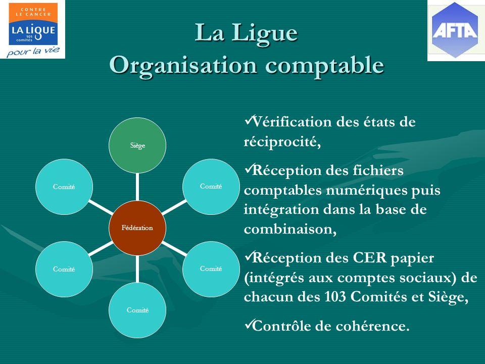 La Ligue Organisation comptable Fédération Siège Comité Vérification des états de réciprocité, Réception des fichiers comptables numériques puis intégration dans la base de combinaison, Réception des CER papier (intégrés aux comptes sociaux) de chacun des 103 Comités et Siège, Contrôle de cohérence.