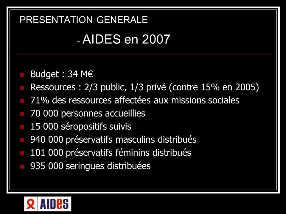 PRESENTATION GENERALE - AIDES en 2007 Budget : 34 M Ressources : 2/3 public, 1/3 privé (contre 15% en 2005) 71% des ressources affectées aux missions