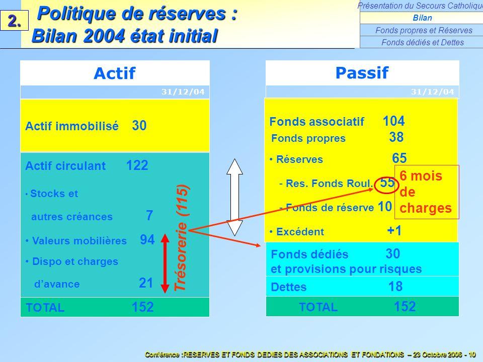 Fonds associatif 104 Fonds propres 38 Réserves 65 - Res. Fonds Roul. 55 - Fonds de réserve 10 Excédent +1 Fonds dédiés 30 et provisions pour risques T