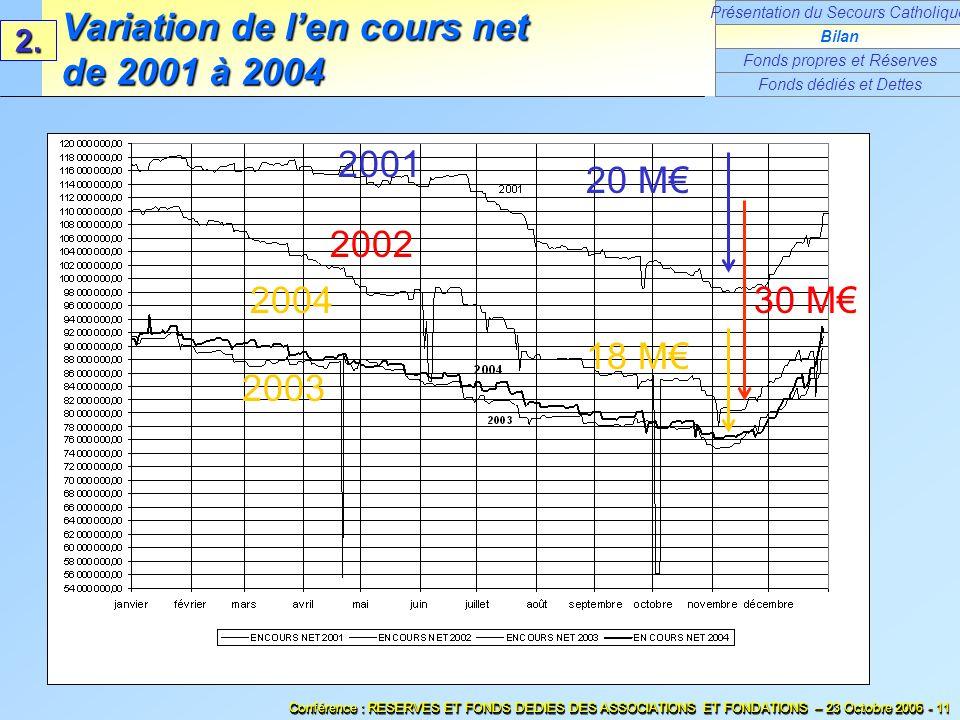 2001 2002 2003 2004 20 M 30 M 18 M Conférence : RESERVES ET FONDS DEDIES DES ASSOCIATIONS ET FONDATIONS – 23 Octobre 2006 - 11 Variation de len cours