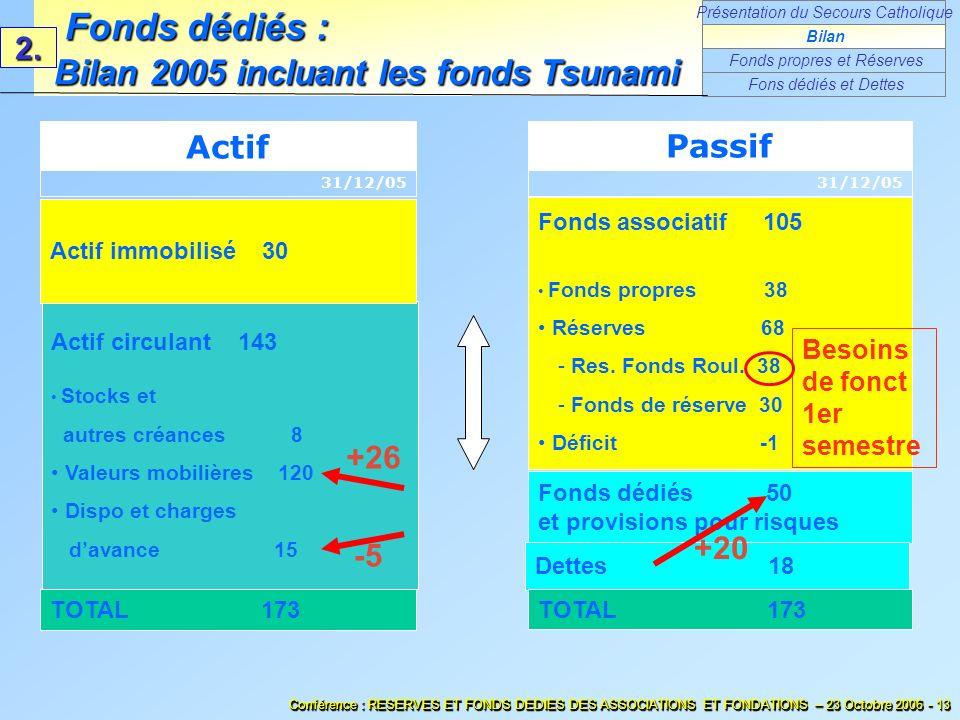 Fonds associatif 105 Fonds propres 38 Réserves 68 - Res. Fonds Roul. 38 - Fonds de réserve 30 Déficit -1 Fonds dédiés 50 et provisions pour risques TO