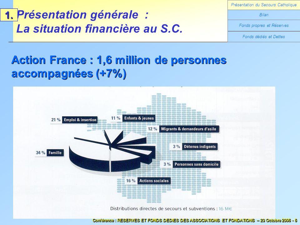 Fonds dédiés et Dettes Présentation générale : La situation financière au S.C.