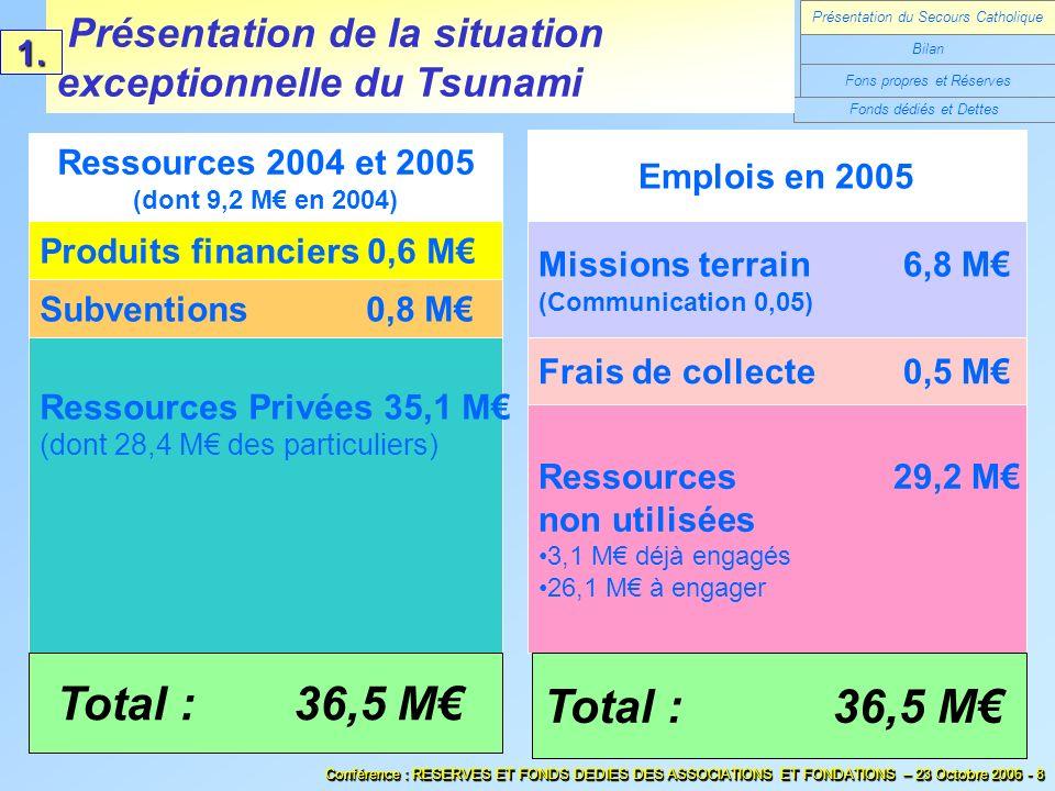 Ressources 2004 et 2005 (dont 9,2 M en 2004) Emplois en 2005 Ressources Privées 35,1 M (dont 28,4 M des particuliers) Missions terrain 6,8 M (Communic