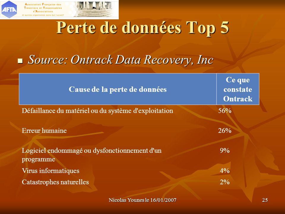Nicolas Younes le 16/01/200725 Perte de données Top 5 Source: Ontrack Data Recovery, Inc Source: Ontrack Data Recovery, Inc Cause de la perte de donné