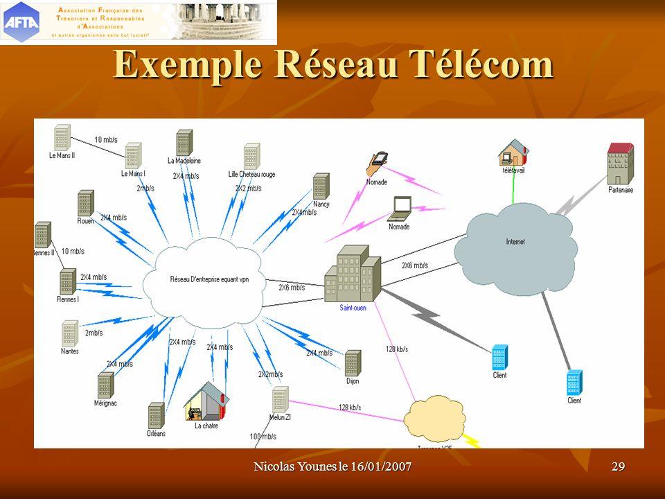 Nicolas Younes le 16/01/200729 Exemple Réseau Télécom