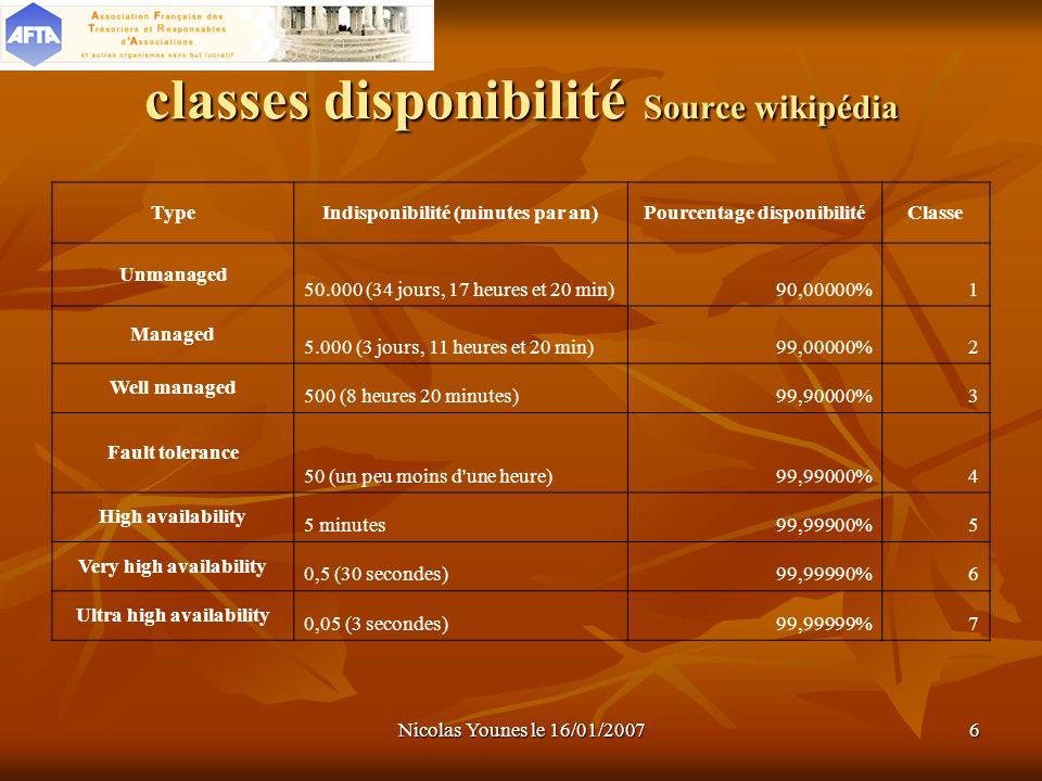 Nicolas Younes le 16/01/20076 classes disponibilité Source wikipédia TypeIndisponibilité (minutes par an)Pourcentage disponibilitéClasse Unmanaged 50.