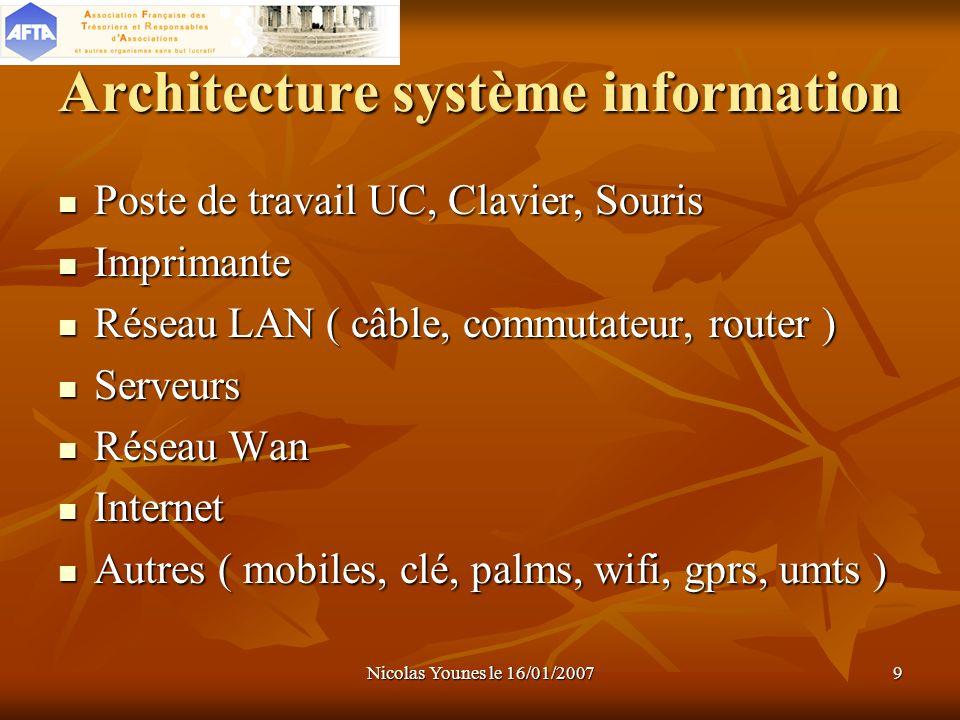 Nicolas Younes le 16/01/20079 Architecture système information Poste de travail UC, Clavier, Souris Imprimante Réseau LAN ( câble, commutateur, router