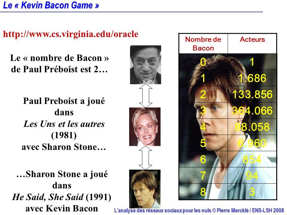 Lanalyse des réseaux sociaux pour les nuls © Pierre Mercklé / ENS-LSH 2008 Le « Kevin Bacon Game » Nombre de Bacon Acteurs 01 11.686 2133.856 3364.066