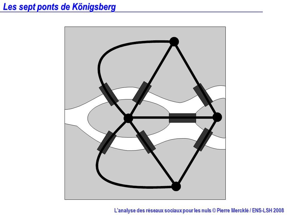 Lanalyse des réseaux sociaux pour les nuls © Pierre Mercklé / ENS-LSH 2008 Les sept ponts de Königsberg