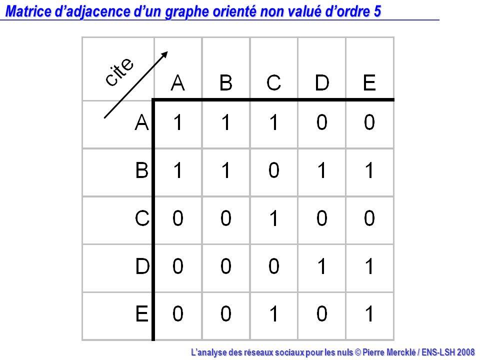 Lanalyse des réseaux sociaux pour les nuls © Pierre Mercklé / ENS-LSH 2008 Matrice dadjacence dun graphe orienté non valué dordre 5