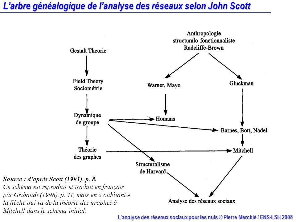 Lanalyse des réseaux sociaux pour les nuls © Pierre Mercklé / ENS-LSH 2008 Larbre généalogique de lanalyse des réseaux selon John Scott Source : daprè